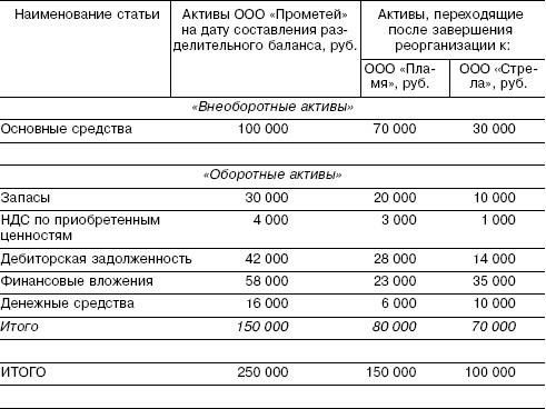 зарегистрирован уставный капитал организации дебет кредит