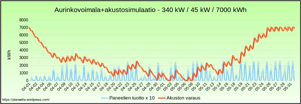 Aurinkovoimalasimulaatio - sähkö halvimillaan 204 €/MWh (4/6)