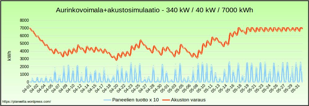 Aurinkovoimalasimulaatio - sähkö halvimillaan 204 €/MWh (5/6)