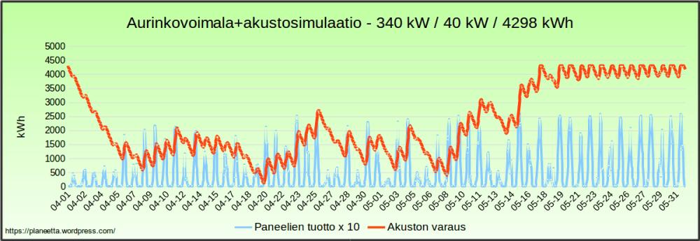 Aurinkovoimalasimulaatio - sähkö halvimillaan 204 €/MWh (6/6)