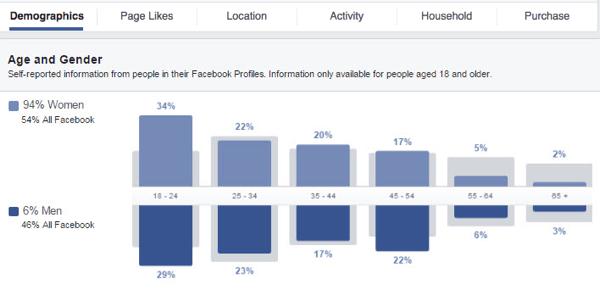 segmentacao facebook ads 14