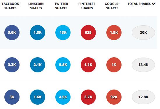 Ferramentas De Marketing Digital Mais Usadas No Brasil