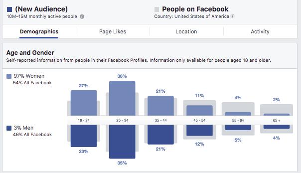 gráfico analisando Insights Do P Blico Alvo Do Facebook
