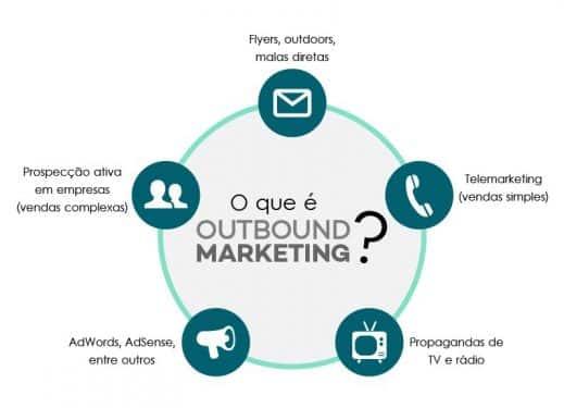 o que é eoutbound marketing