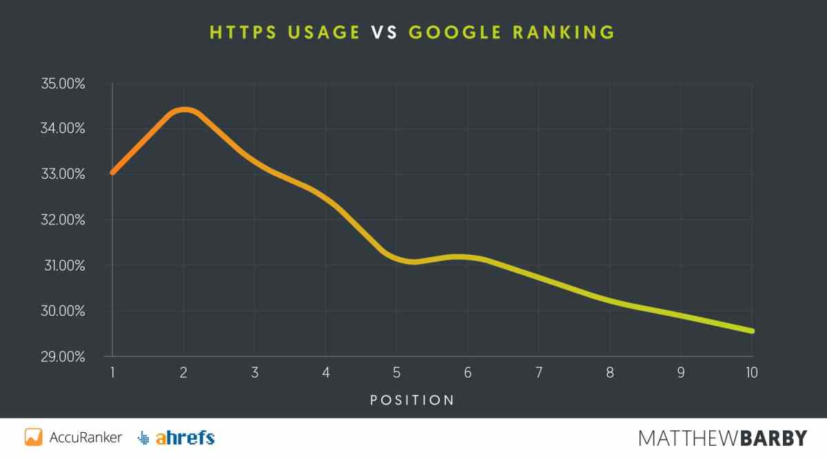 1554934079 7451 Ttps Usage Vs Google Ranking