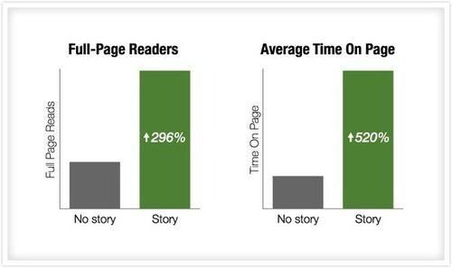 O poder da narrativa: como conseguir mais de 300% de pessoas para ler conteúdo