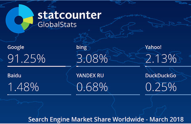 1566049183 5191 Search Engine Market Share1