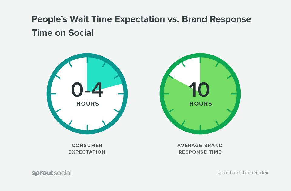 expectativa de tempo de espera das pessoas versus tempo de resposta da marca nas redes sociais