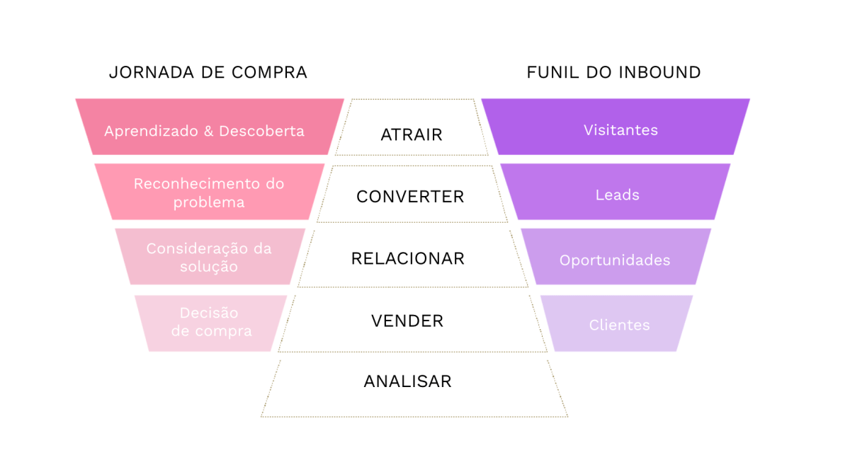 Producao De Conteudo Para Inbound Marketing