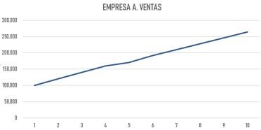 gráfico ventas