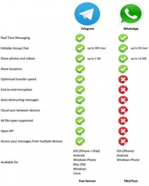 Migliori-alternative-a-Whatsapp