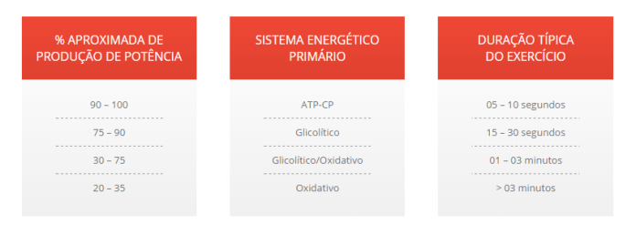 Tabela de energia