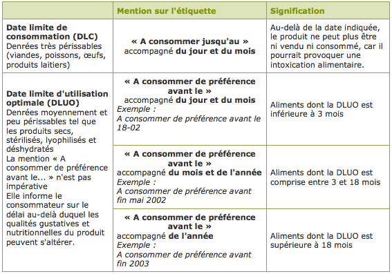 Gaspillage alimentaire: Dates