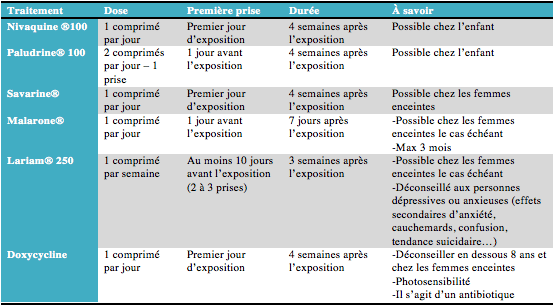 antipalu traitements