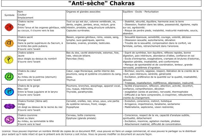 antiseche chakras.ods
