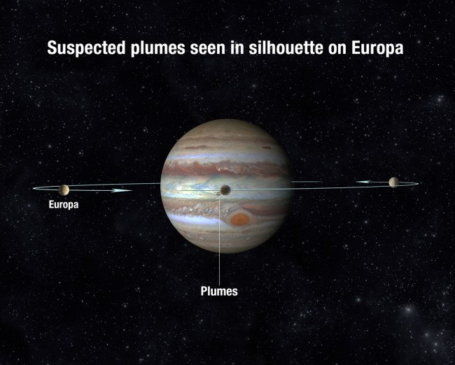 Illustration depicting how the plumes were detected while Europa transited across the face of Jupiter. Image Credit: NASA/ESA/A. Feild (STScI)