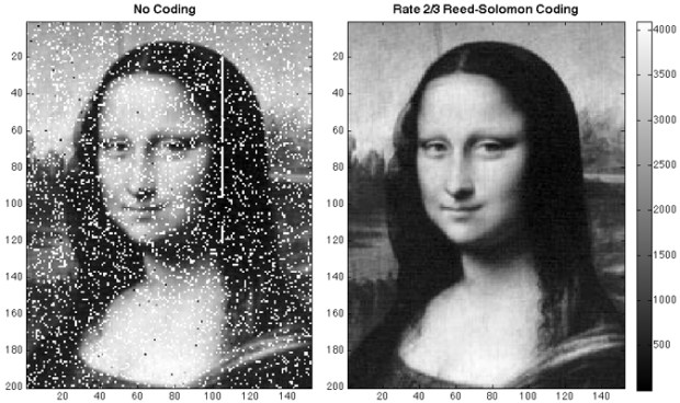 The Mona Lisa image, before being cleaned up by Reed-Solomon coding, and after.Credit: Xiaoli Sun / NASA Goddard