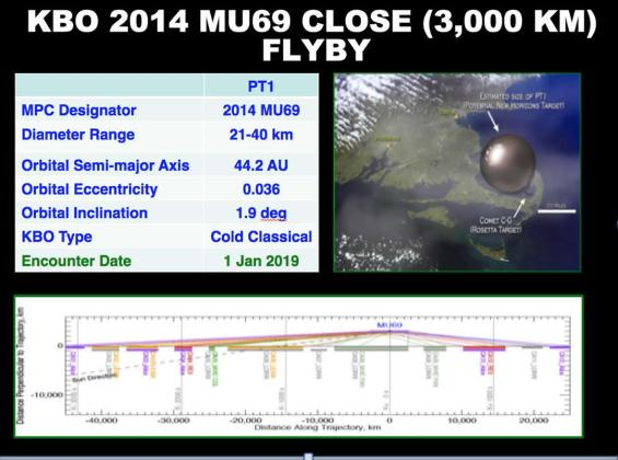 Summary graphic of some of the attributes of the 2014 MU69 flyby. Image Credit: JHUAPL