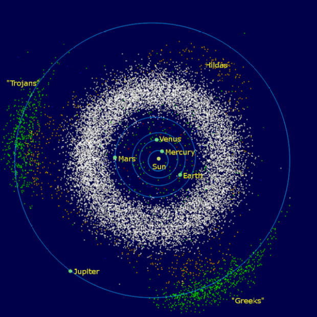 The main asteroid belt is between the orbits of Mars and Jupiter. The Euphrosyne asteroids, smaller in number, are in inclined orbits above the outer edge of the main belt. The Greeks and Trojans are other groups of asteroids sharing the orbital path of Jupiter. Image Credit: Mdf at English Wikipedia