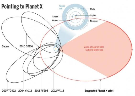 The calculated orbit of Planet Nine. Image Credit: (data) JPL; Batygin and Brown/Caltech; (diagram) A. Cuadra/Science