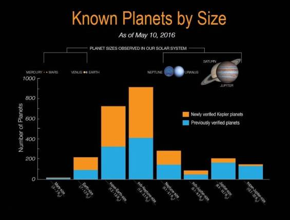 "Chart depicting the known Kepler exoplanets by size, as of May 10, 2016. The newly verified planets are in orange while previous ones are in blue. Most discovered so far are smaller than Neptune and Uranus and ""super-Earths."" Image Credit: NASA Ames/W. Stenzel"