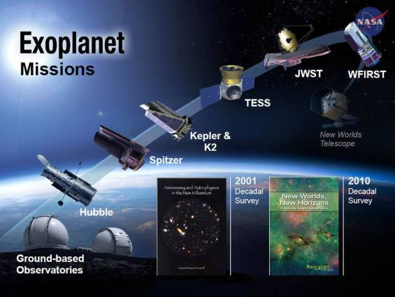 After Kepler, new space telescopes will continue the search for exoplanets, and conduct more detailed analysis of their mass and atmospheres. Image Credit: NASA Ames/N. Batalha and W. Stenzel