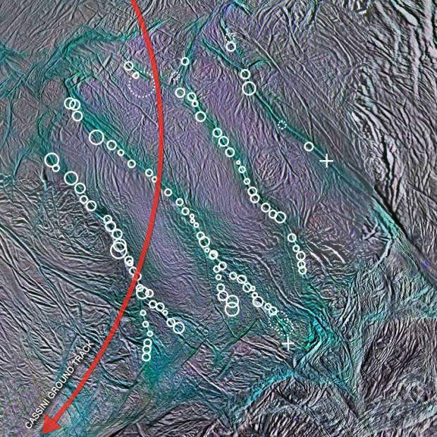 Map of the bluish Tiger Stripe fractures at the south pole, with geyser locations marked by white circles. Cassini's flight path is marked by the red line. Image Credit: NASA/JPL-Caltech/Space Science Institute