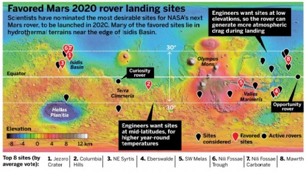 Map of the eight proposed landing sites for the Mars 2020 Rover. Image Credit: NASA/MOLA Science Team