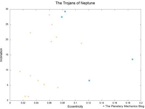 Dynamics of the Trojans of Neptune, at the Lagrangian points L4 and L5 (squares).