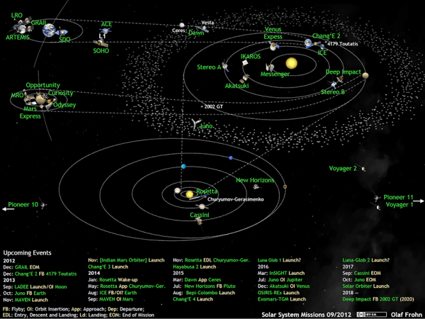 What's Up in the Solar System in September 2012 | The ...