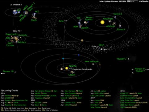 What's Up in the Solar System diagram by Olaf Frohn (updated for January 2014)