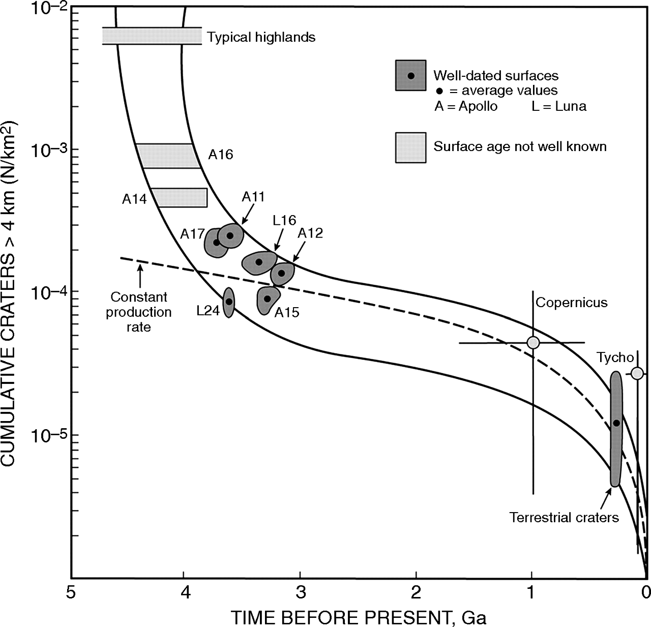 Age Of Lunar Surfaces Versus Impact Crater Density