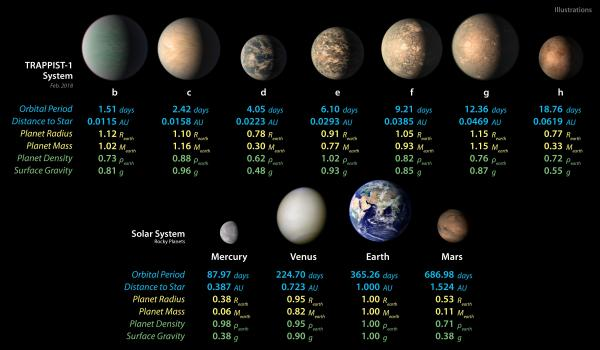 TRAPPIST-1 planet sizes compared to solar system planets ...