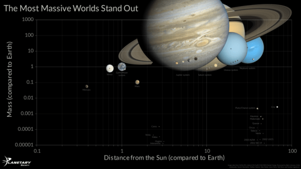 Graph of Planetary Mass Versus Distance From the Sun | The ...