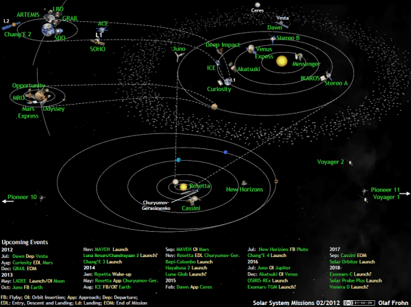 What's Up in the Solar System in February 2012 | The ...