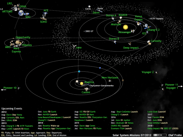 What's Up in the Solar System in July 2012 | The Planetary ...