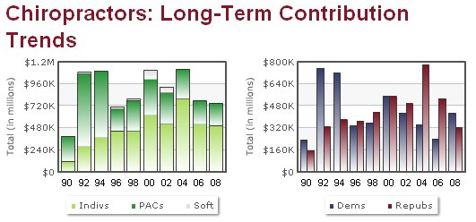 Chiropractors: Long-Term Contribution Trends