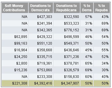 soft-money contributions to both Democrats and Republicans