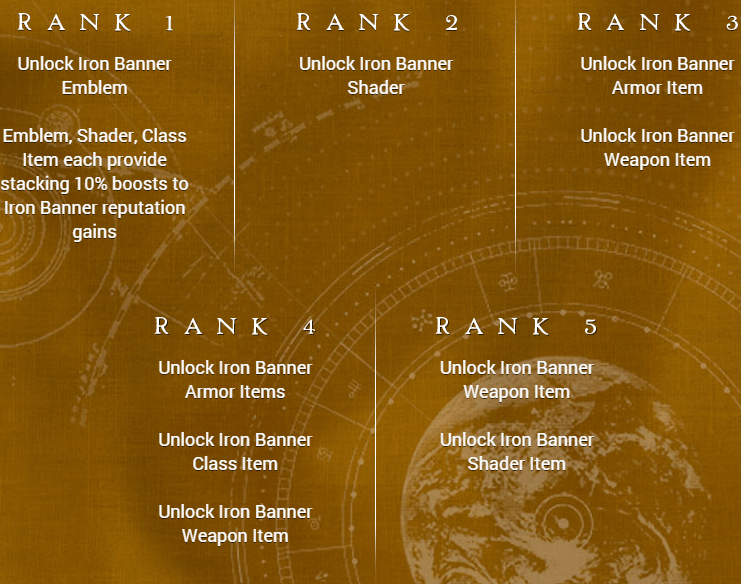 iron banner ranks