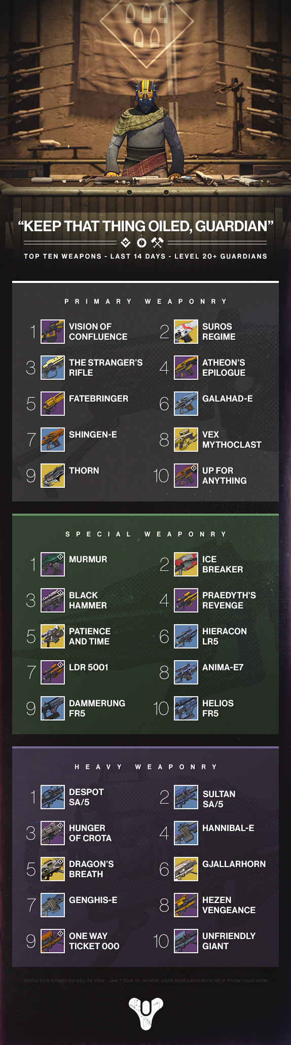 weapons_infographic