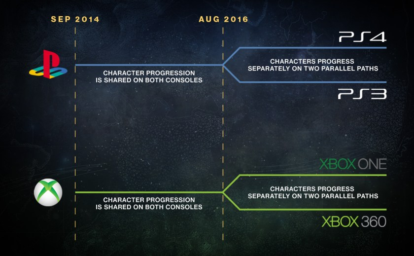 """""""This Fall, you'll still be able to play Destiny on legacy generation consoles, but that journey will occur on a separate path. Up to this point, player progression between current and legacy consoles in the same family has been shared by each account. This summer, that experience will fork into two parallel experiences that will no longer share progression."""""""