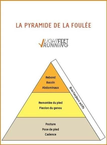 Pyramide-LFR