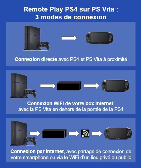 Remote Play PS4 sur PS Vita : 3 modes de connexion
