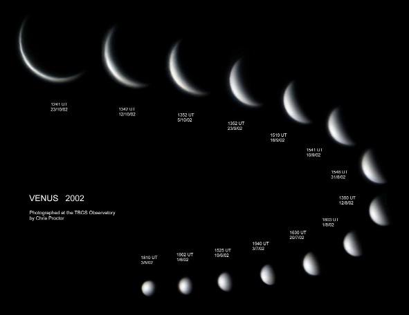 Orbit Rotation of Venus Planet Venus Year Day Spin