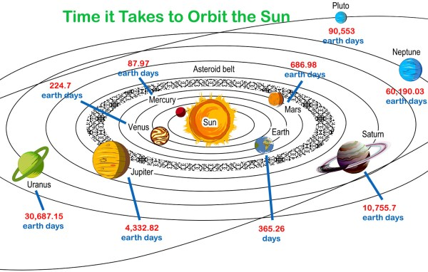 Length of Year for Planets in Order Revolution Around