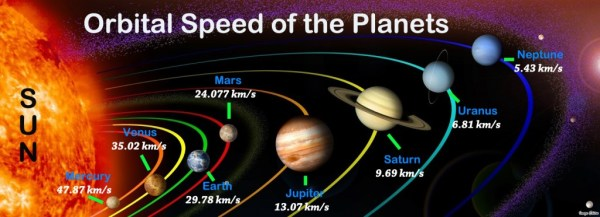 Orbital Speed of Planets in Order Rotational Speed
