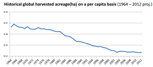 Global Harvested Per Capita