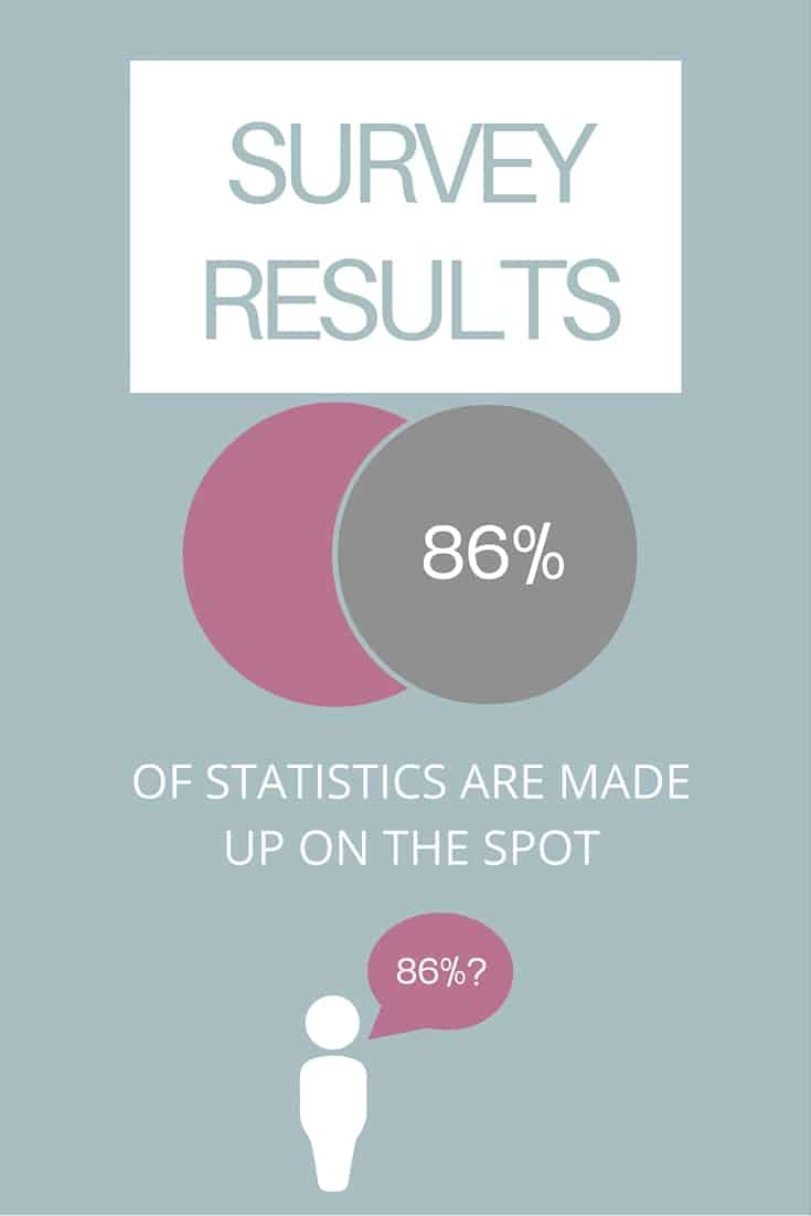 86 PERCENT OF STATS ARE MADE UP ON THE SPOT