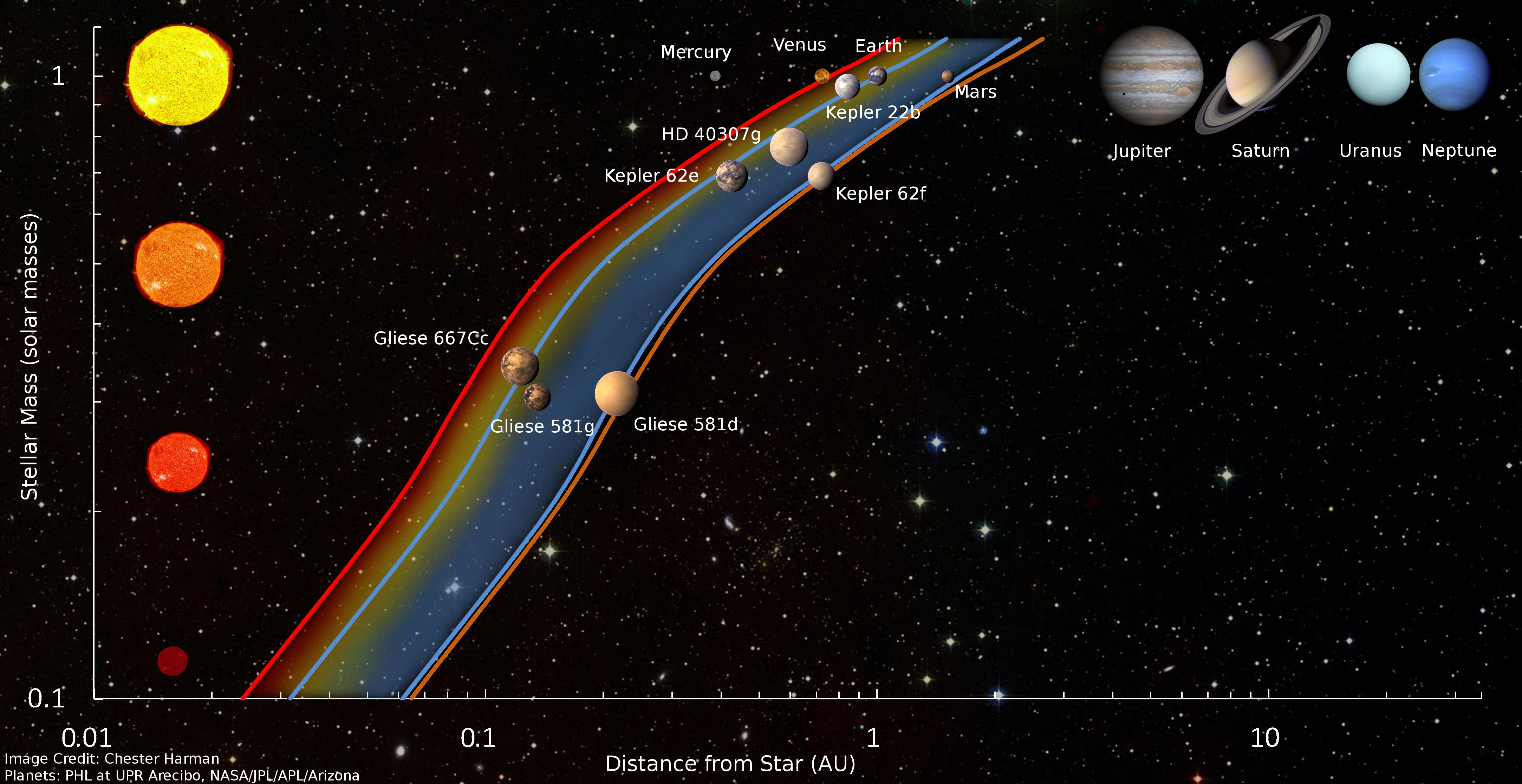 Building The Ultimate Solar System Part 1 Choosing The