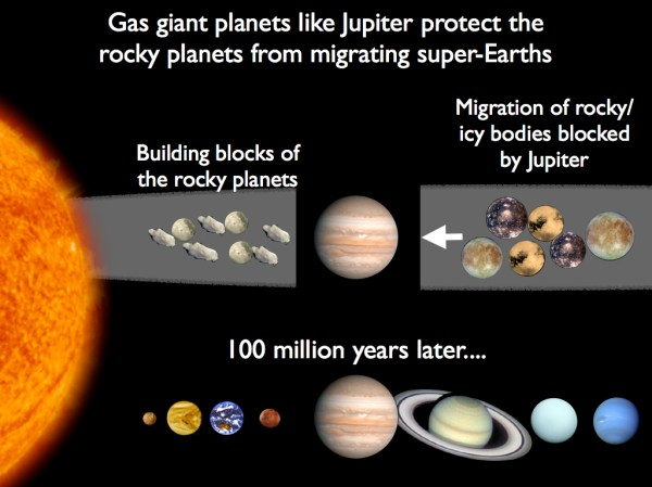 Is the Solar System special PLANETPLANET